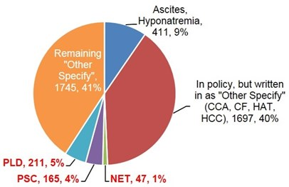 Figure 1. Breakdown of Other Diagnoses