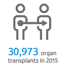 New record set: 30,973 organ transplants in 2015