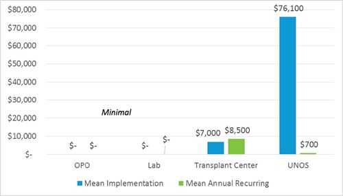 Financial impact for transplant centers is estimated at $7,000 at implementation.
