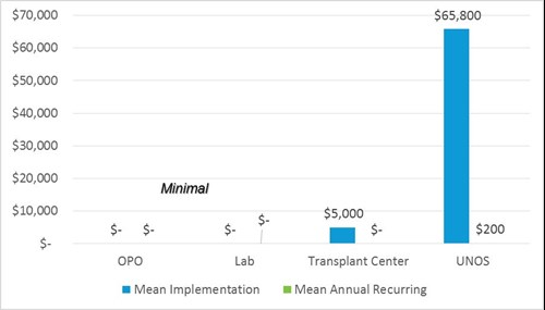 Financial impact to transplant centers is estimated at $5,000 at implementation.