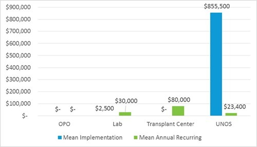 Financial impact for transplant centers is estimated at $80,000 annually after implementation.