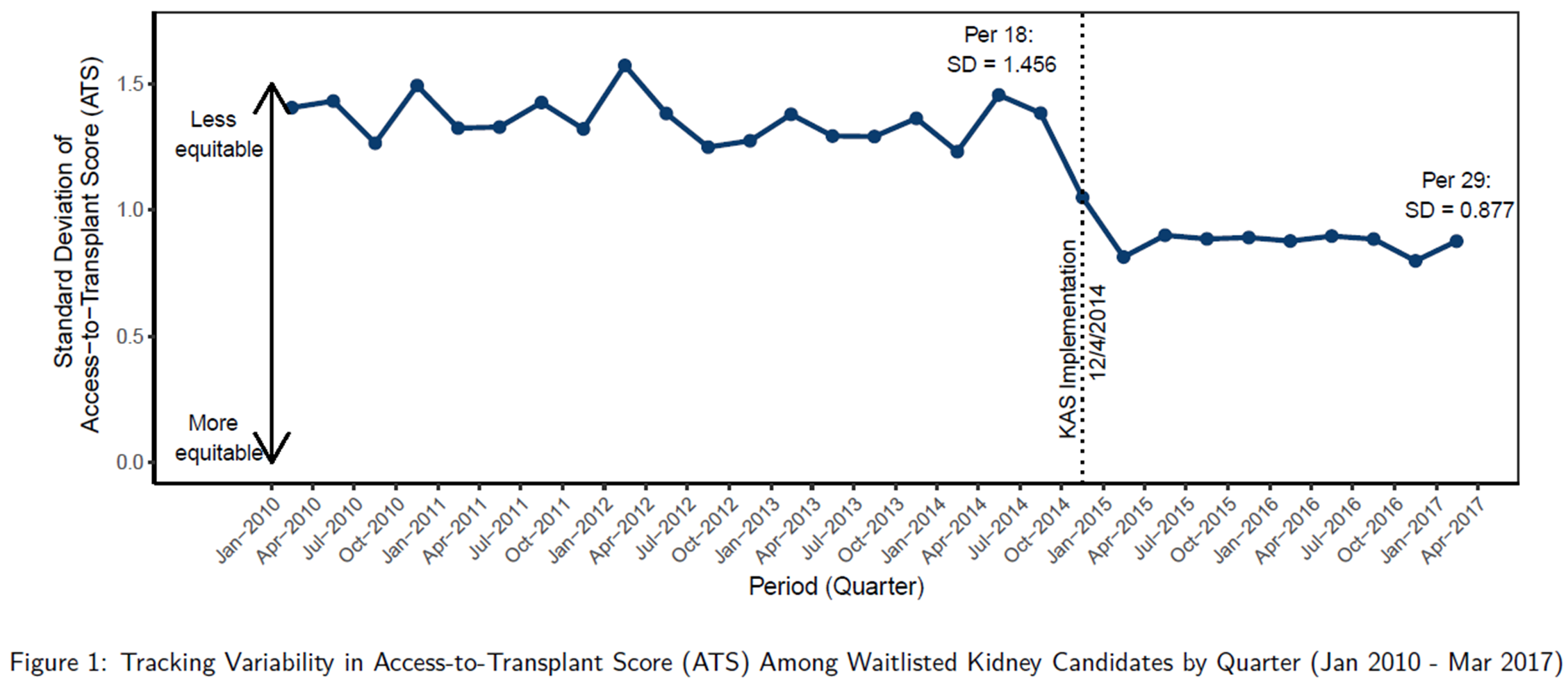 Figure 1: Tracking Variability in Access-to-Transplant Score (ATS) Among Waitlisted Kidney Candidates by Quarter (Jan 2010 - March 2017). Along the x axis, the figure displays period or quarter. Along the y axis, standard deviation of access-to-transplant score (ATS) is charted from values 0 to 2, with 0 representing more equity and 2 representing less equity. In April 2014, per 18 SD equals 1.456. KAS was implemented in December 2014. In January 2017, per 29 SD equals 0.877.
