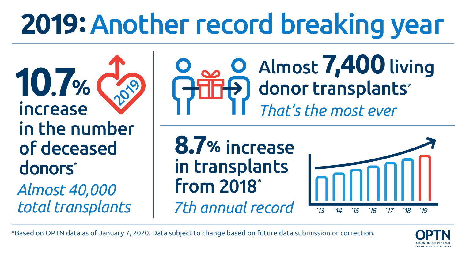 2019 record number of lives saved. 10.7 percent increase in the number of deceased donors - almost 40,000 total transplants. Almost 7,400 living donor transplants - new record number. 8.7 percent increase in transplants from 2018 - 7th year of increase. Based on OPTN data as of January 7, 2020. Data subject to change based on future data submission or correction.