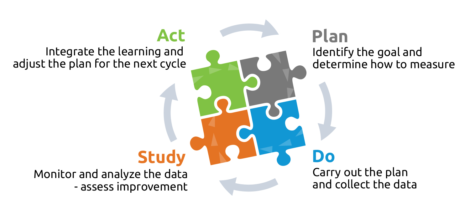 Plan, do, study, act graphic. Plan - Identify the goal and determine how to measure. Do - Carry out the plan and collect the data. Study - Monitor and analyze the data and assess improvement. Act - Integrate the learning and adjust the plan for the next cycle.